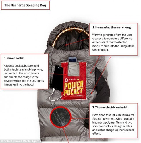 Recharge Sleeping Bag