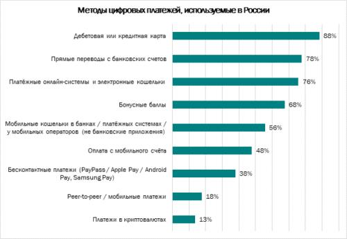 Сколько россиян боятся финансовых киберугроз