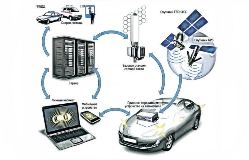 автомобильная телематика
